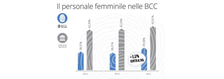 personale femminile bcc