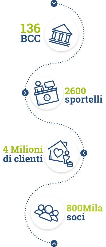 Infografica Mobile