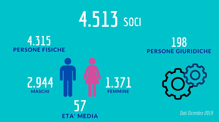 Soci_dic19 infografica