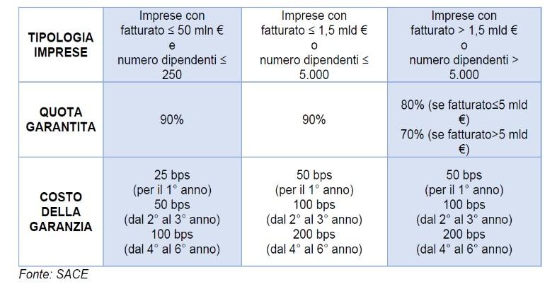 tipologia FCG