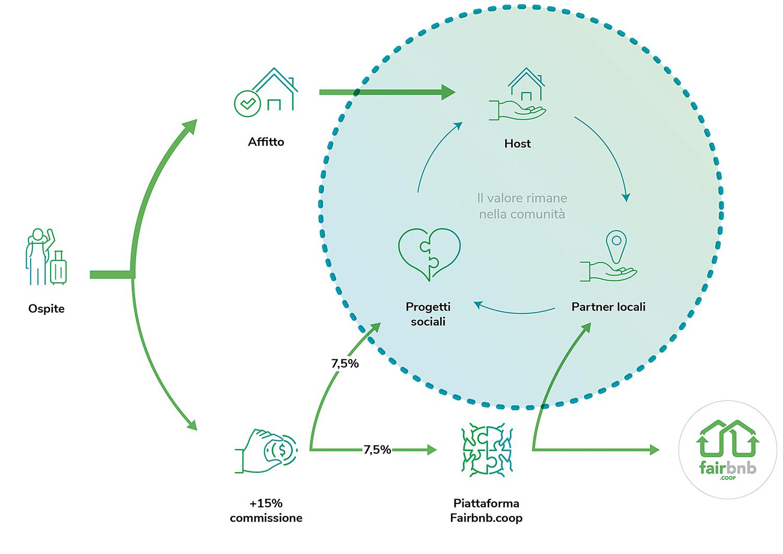 Come funziona fairbnb