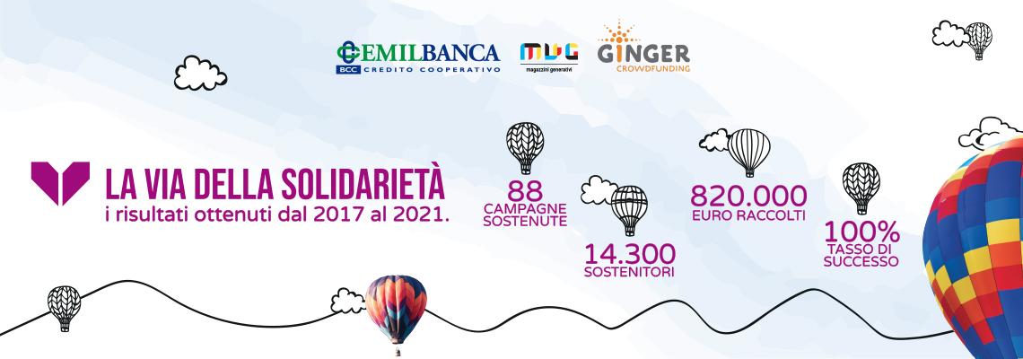Crowdfunding dati a luglio 2021